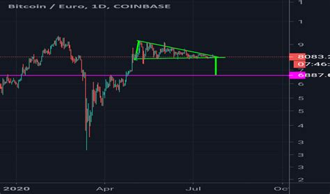 Get live charts for btc to gbp. BTC/EUR Coinbase Live Price Chart