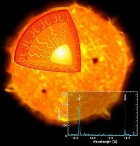 Masse Der Sonne Berechnen : woraus besteht die sonne dynamische ~ Themetempest.com Abrechnung
