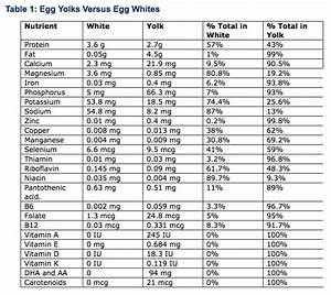 High Potassium Foods Chart Lacto Fermented Homemade Mayonnaise Recipe Listen To