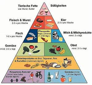 Kalorien Pro Tag Berechnen : kalorienbedarf berechnen wieviel kalorien brauche ich ~ Themetempest.com Abrechnung