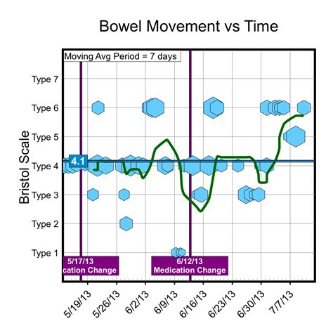 Bowel Movement Tracker Chronic Pain Tracker Connection