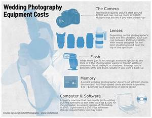Wedding photography costs part one the tangibles for Wedding photography equipment
