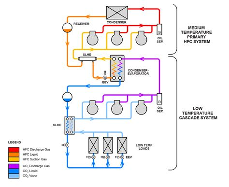 CO2 Direct Expansion Cascade Refrigeration System