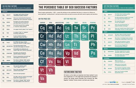 seo search updated the periodic table of seo success factors