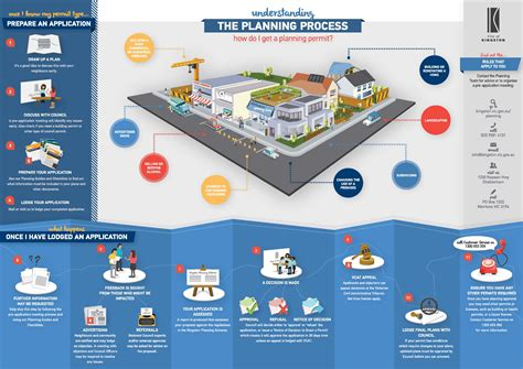 What is Planning? - Kingston City Council
