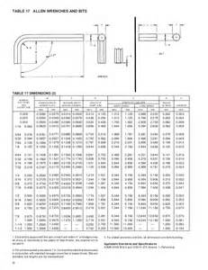 Metric Allen Wrench Sizes Chart