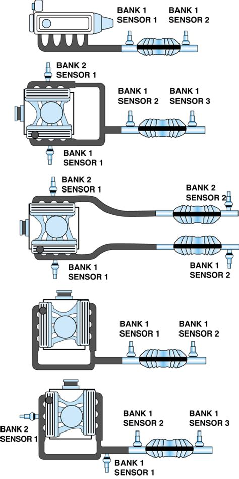 p catalytic converter system bank  efficiency