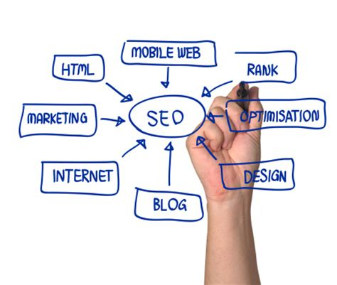seo and web marketing st louis seo company marketing website