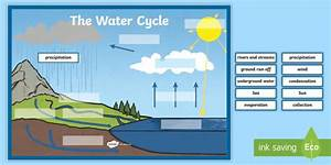 The Water Cycle Large Display Labelling Activity