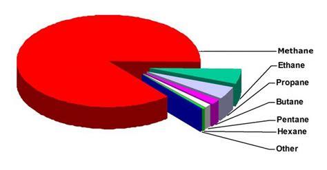 Состав природного газа свойства и применение