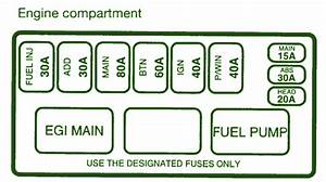 1996 Kia Sportage Fuse Box Diagram