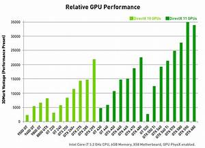 Geforce Gtx 670 Graphics Card  U2013 Fast And Power Efficient