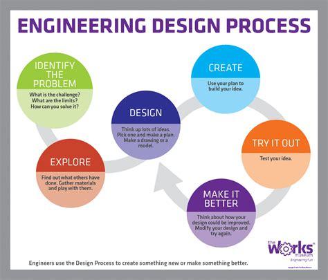 the design process engineering design process