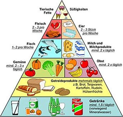 Fettreiche lebensmittel liste