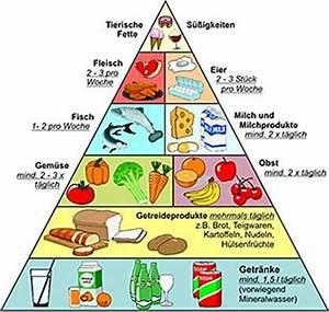 Wie Groß Ist Normale Bettwäsche : ern hrungspyramide ein richtma f r gesundes essen und trinken ~ Bigdaddyawards.com Haus und Dekorationen