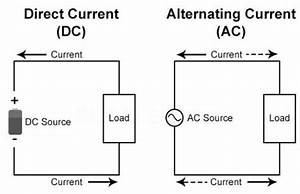 Ac And Dc Electricity Made Simple