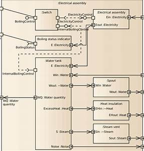 The Sysml Internal Block Diagram For The Improved Kettle