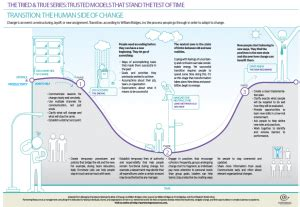 infographic transition  human side  change