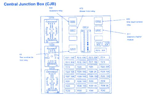 mercury sable ls  fuse boxblock circuit breaker