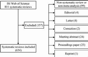 The systematic review selection and inclusion process ...