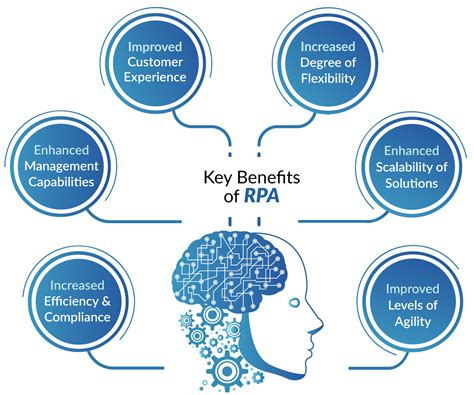 Robotic Process Automation - R Systems Analytics