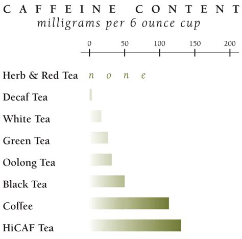 Right off the bat, tea in general does have less caffeine than coffee. Tea and Caffeine - The Republic of Tea