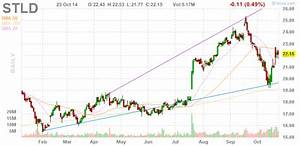 Yahoo Finance Moving Average Charts Best Russell 1000 Dividend Stocks According To A Winning