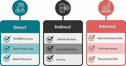 Customer Voice Feedback Methods Analysis Data Measuring