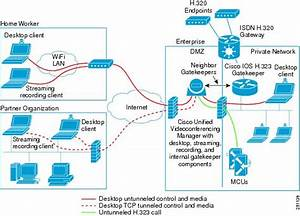 Design Guide For The Cisco Unified Videoconferencing