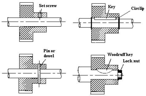 alternative methods  shaft hub connections
