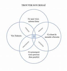 Comment Connaitre Son Solde De Point : ikigai le point de rencontre de nos passions de nos aptitudes et de nos aspirations marie ~ Medecine-chirurgie-esthetiques.com Avis de Voitures