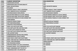Usmc Mos Chart Marine Corps To Remove Quot Man Quot From Quot Infantryman Quot The Sitrep