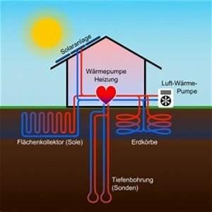Luft Wasser Wärmepumpe Funktion : w rmepumpe funktion luft luft w rmepumpe w rmepumpenheizung w rmepumpe prinzip sole ~ Orissabook.com Haus und Dekorationen