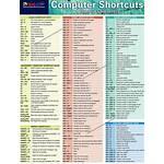 Shortcut Windows Microsoft Keys Keyboard Shortcuts Key