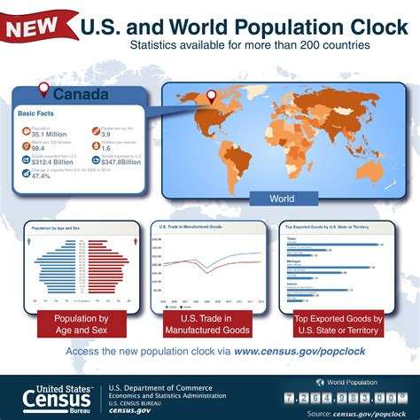 web bureau web features highlight the u s census bureau s