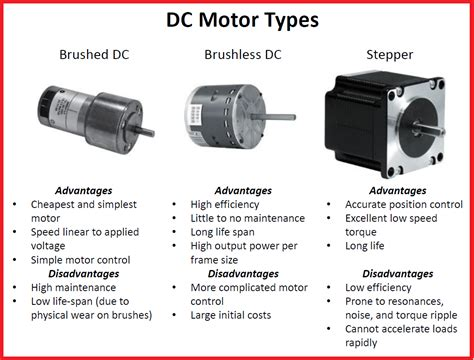 Different Types Of #motors