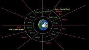 Vedic Astrology Creating Birth Charts Kundali