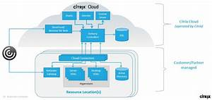 Citrix Cloud