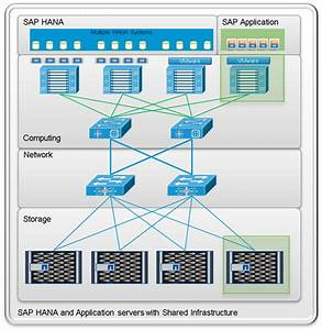 Cisco Ucs Integrated Infrastructure For Big Data With Sap