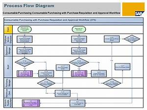 Sap Mm Process Flow Chart  U2013 Sap Mm Return Process For