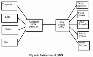 B Isdn Services With Block Diagram
