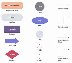Classic Business Process Modeling Solution