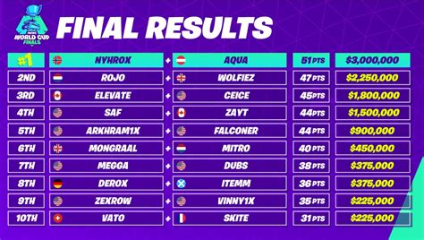 fortnite world cup  duo july  solo july   pm