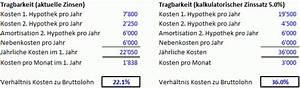Zinsen Pro Jahr Berechnen : lll finanzierung eigenheim k nnen sie es sich leisten hypothek finanzmonitor ~ Themetempest.com Abrechnung