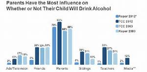 Alcoholism Statistics - 24/7 Addiction Help Line Alcohol Use, Abuse, And Alcoholism