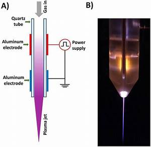 Low Temperature Plasma Jet At Atmospheric Pressure   A