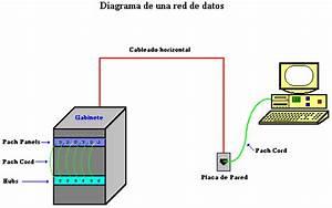Sistema De Cableado Estructurado  Elementos Y Principales