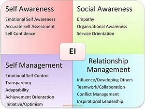 shuktij: Emotional Intelligence 2 (Self Awareness)