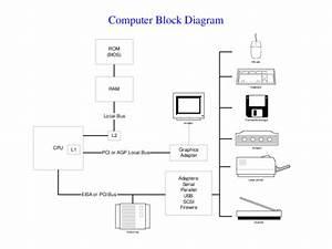 Pdf  Rom  Bios  Ram Cpu Computer Block Diagram