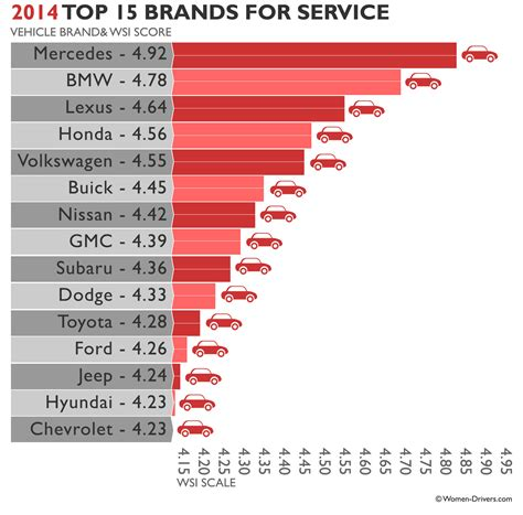 Top Brands Rated By Women  2015 Us Womens Car Dealership